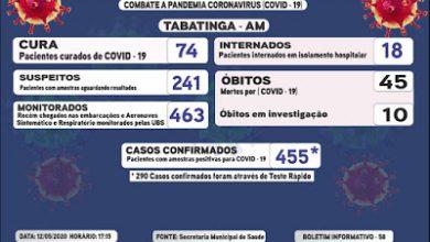 Foto de Óbitos pela Covid-19 em Tabatinga passa dos 50, números de infectados é de 455